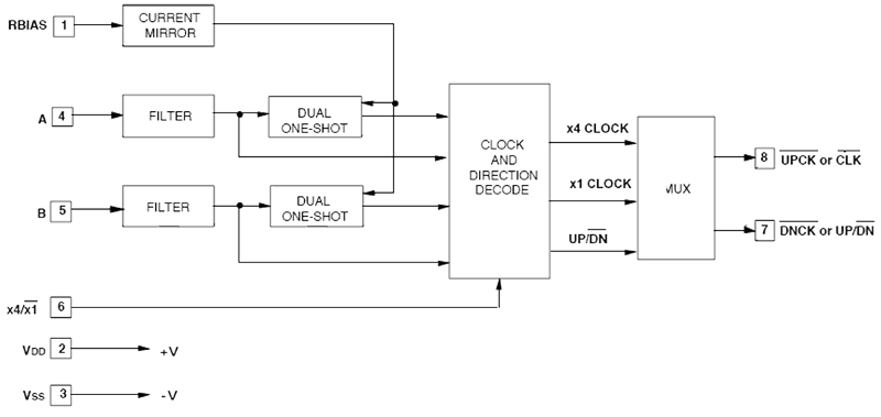 Quadrature Clock Converter - LSI-LS7083 Block Diagram